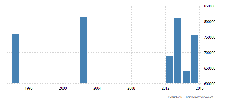 guatemala adult illiterate population 15 years male number wb data