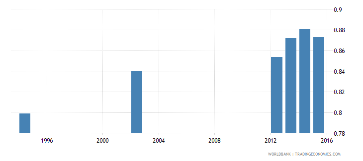 guatemala adult literacy rate population 15 years gender parity index gpi wb data