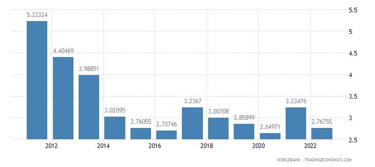 guatemala agricultural raw materials exports percent of merchandise exports wb data