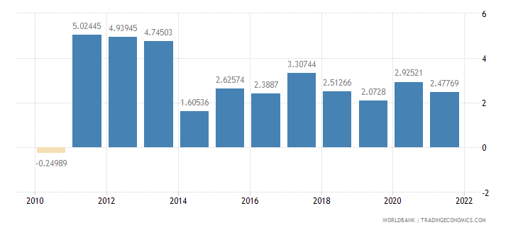 guatemala agriculture value added annual percent growth wb data