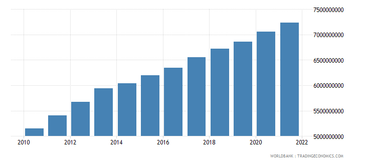 guatemala agriculture value added constant 2000 us dollar wb data