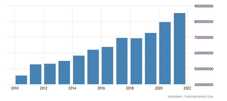 guatemala agriculture value added us dollar wb data