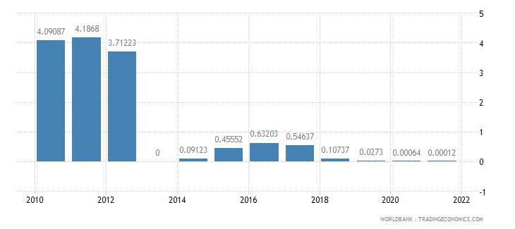 guatemala air transport freight million ton km wb data