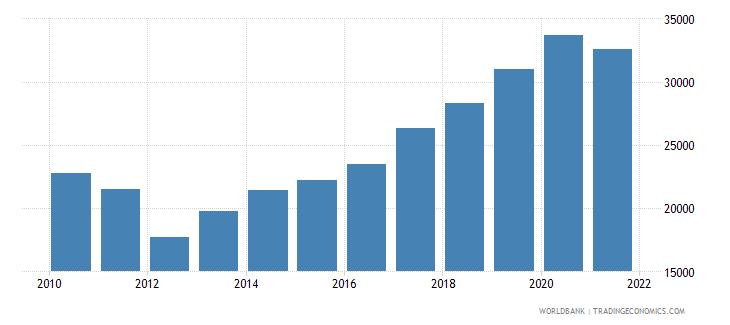 guatemala aquaculture production metric tons wb data