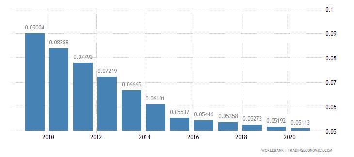 guatemala arable land hectares per person wb data