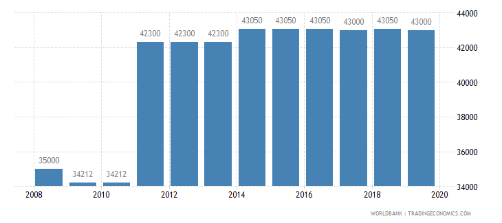 guatemala armed forces personnel total wb data