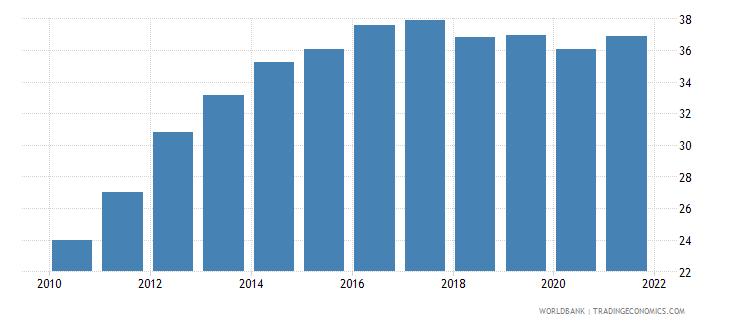 guatemala atms per 100000 adults gfd wb data