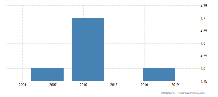 guatemala average time to clear exports through customs days wb data