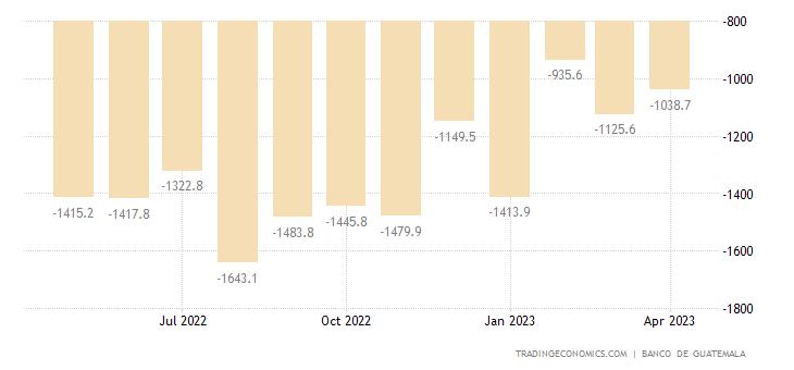 Guatemala Balance of Trade
