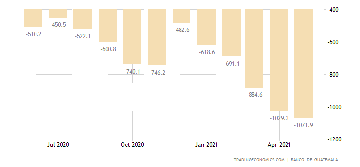 Guatemala Balance of Trade