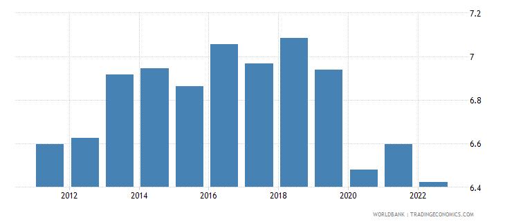 guatemala bank capital to assets ratio percent wb data