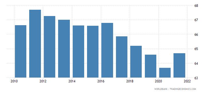 guatemala bank concentration percent wb data