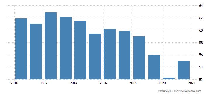 guatemala bank cost to income ratio percent wb data
