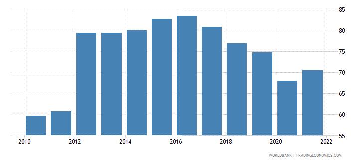 guatemala bank credit to bank deposits percent wb data