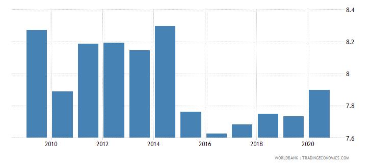 guatemala bank lending deposit spread wb data