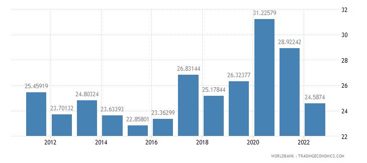 guatemala bank liquid reserves to bank assets ratio percent wb data