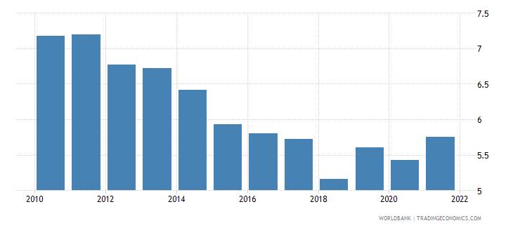 guatemala bank net interest margin percent wb data