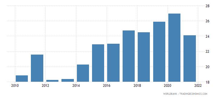guatemala bank noninterest income to total income percent wb data