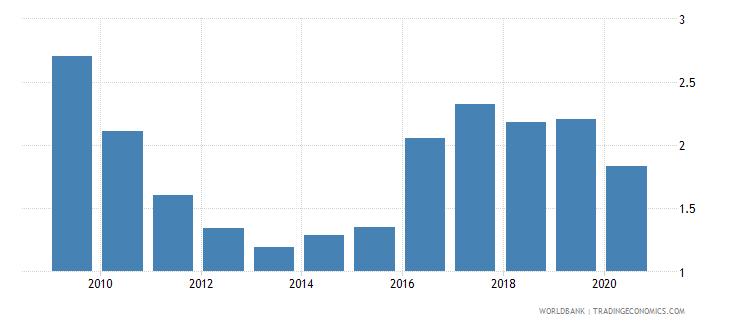 guatemala bank nonperforming loans to gross loans percent wb data