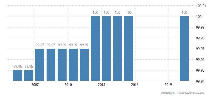 guatemala binding coverage manufactured products percent wb data