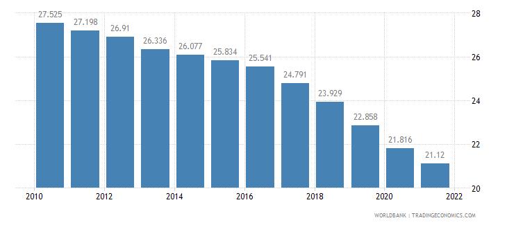 guatemala birth rate crude per 1 000 people wb data