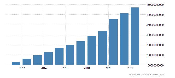guatemala broad money current lcu wb data