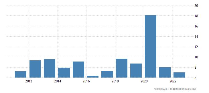 guatemala broad money growth annual percent wb data