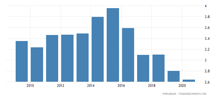 guatemala broad money to total reserves ratio wb data
