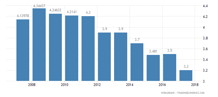 guatemala burden of customs procedure wef 1 extremely inefficient to 7 extremely efficient wb data