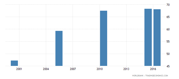 guatemala cause of death by injury ages 15 34 male percent relevant age wb data