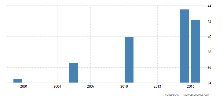 guatemala cause of death by non communicable diseases ages 15 34 female percent relevant age wb data