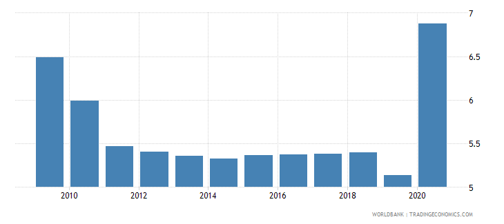 guatemala central bank assets to gdp percent wb data