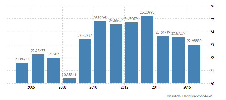 guatemala central government debt total percent of gdp wb data
