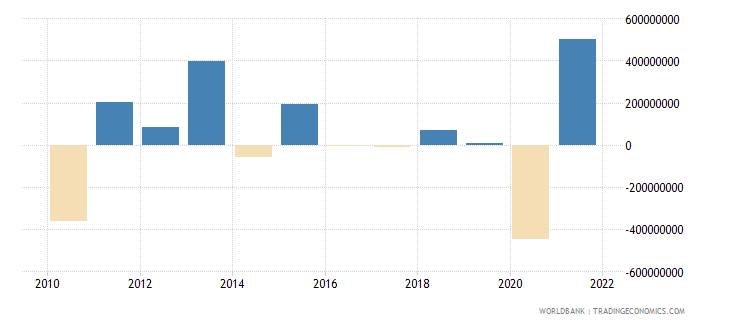 guatemala changes in inventories us dollar wb data