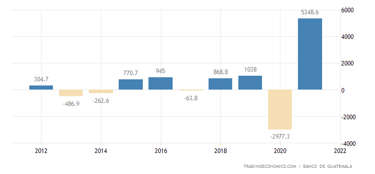 Guatemala Changes in Inventories
