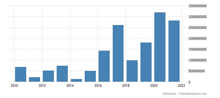 guatemala changes in net reserves bop us dollar wb data