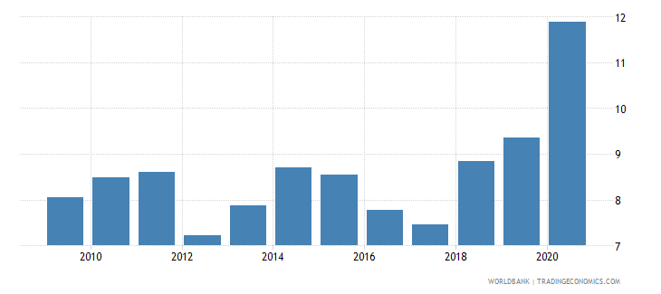 guatemala claims on central government etc percent gdp wb data