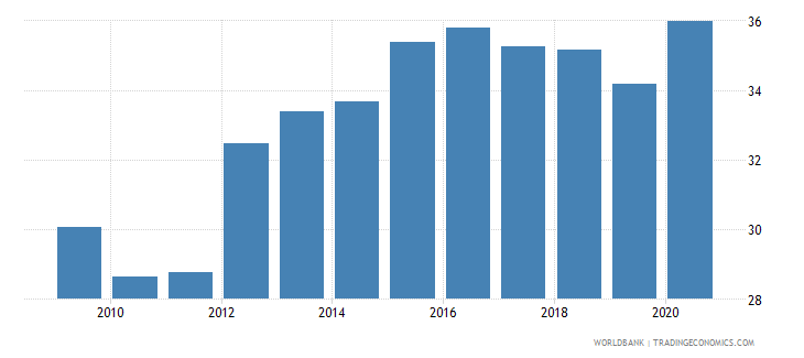 guatemala claims on other sectors of the domestic economy percent of gdp wb data