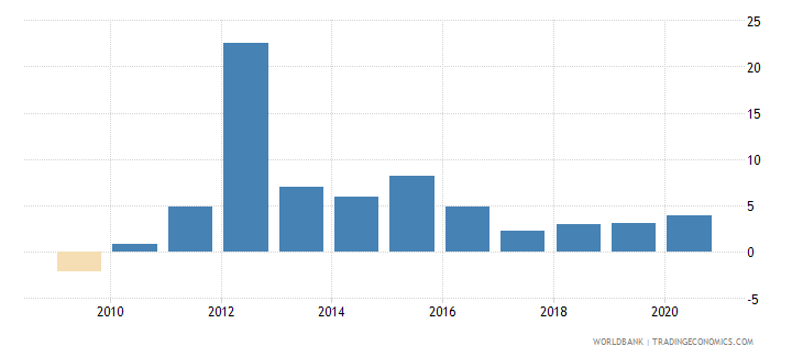 guatemala claims on private sector annual growth as percent of broad money wb data