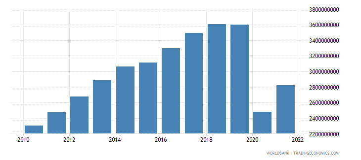 guatemala commercial service exports us dollar wb data