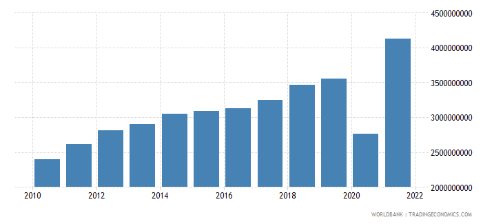 guatemala commercial service imports us dollar wb data