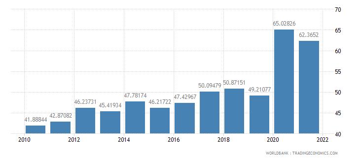 guatemala communications computer etc percent of service exports bop wb data