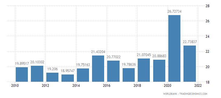 guatemala communications computer etc percent of service imports bop wb data