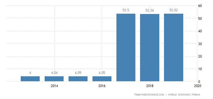 Guatemala Competitiveness Index