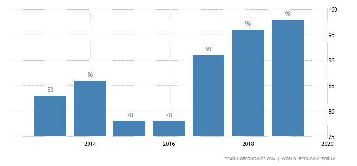 Guatemala Competitiveness Rank