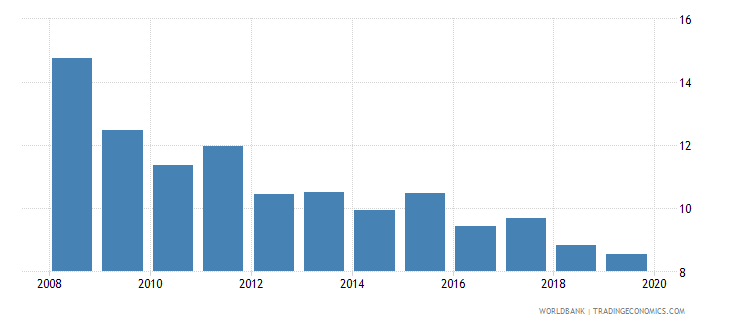 guatemala consolidated foreign claims of bis reporting banks to gdp percent wb data