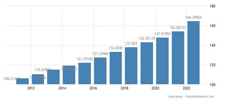 guatemala consumer price index 2005  100 wb data
