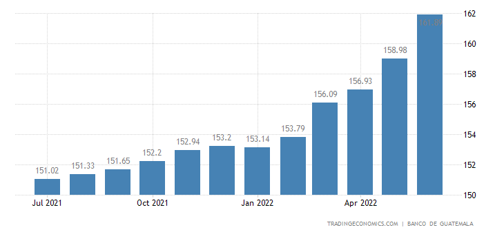 Guatemala Consumer Price Index (CPI)