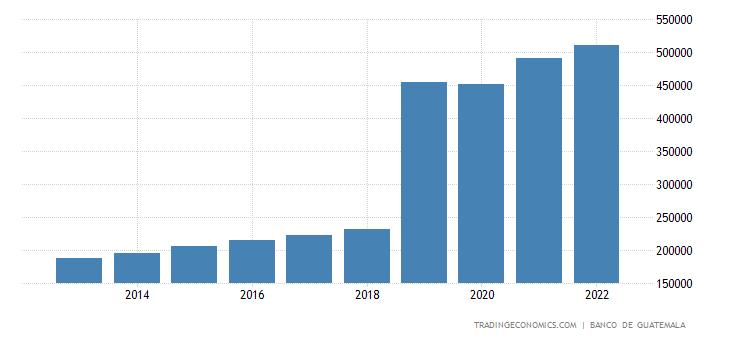 Guatemala Consumer Spending
