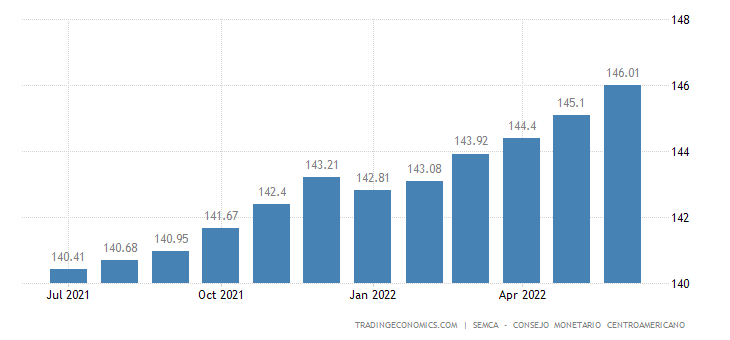 Guatemala Core Consumer Prices